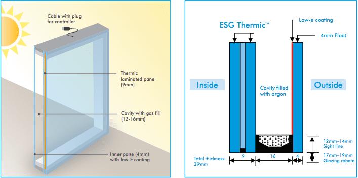 esg thermic