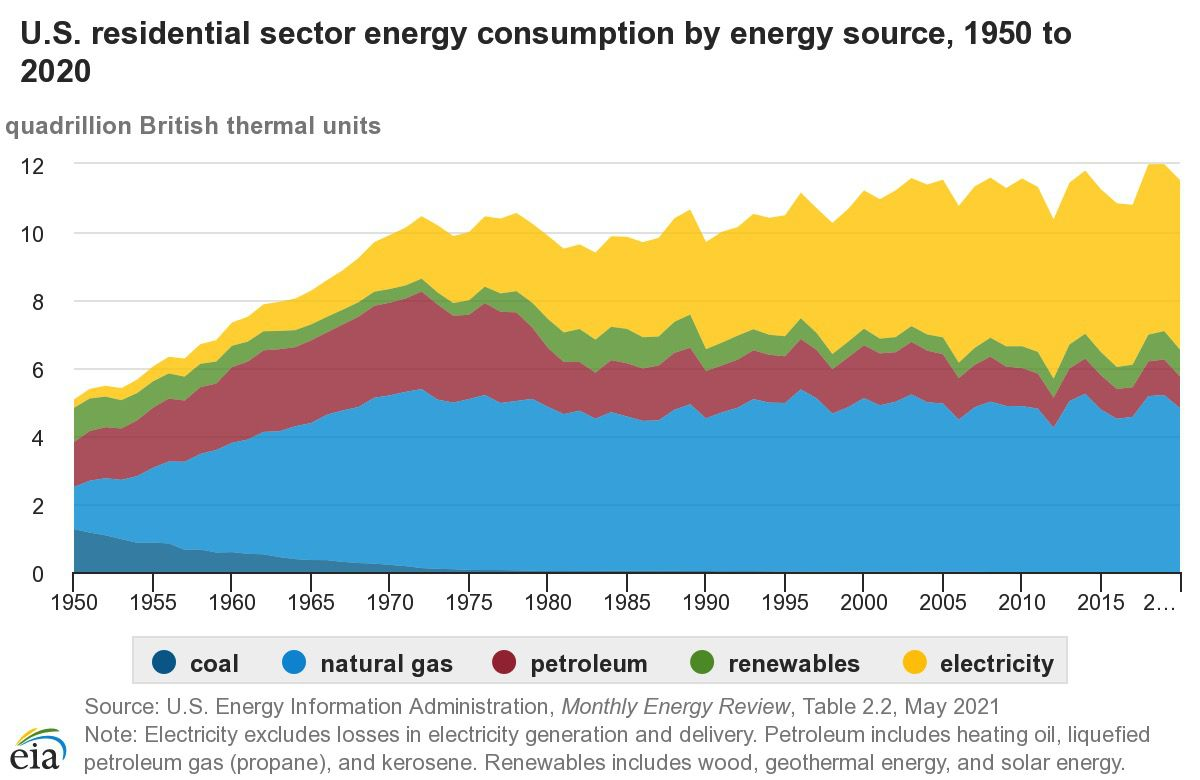 Energy consumption residential