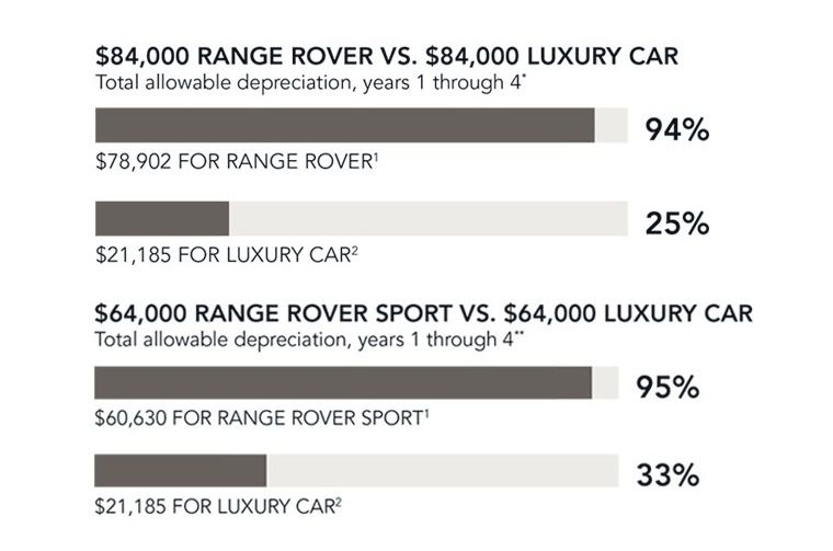 Land rover tax credit