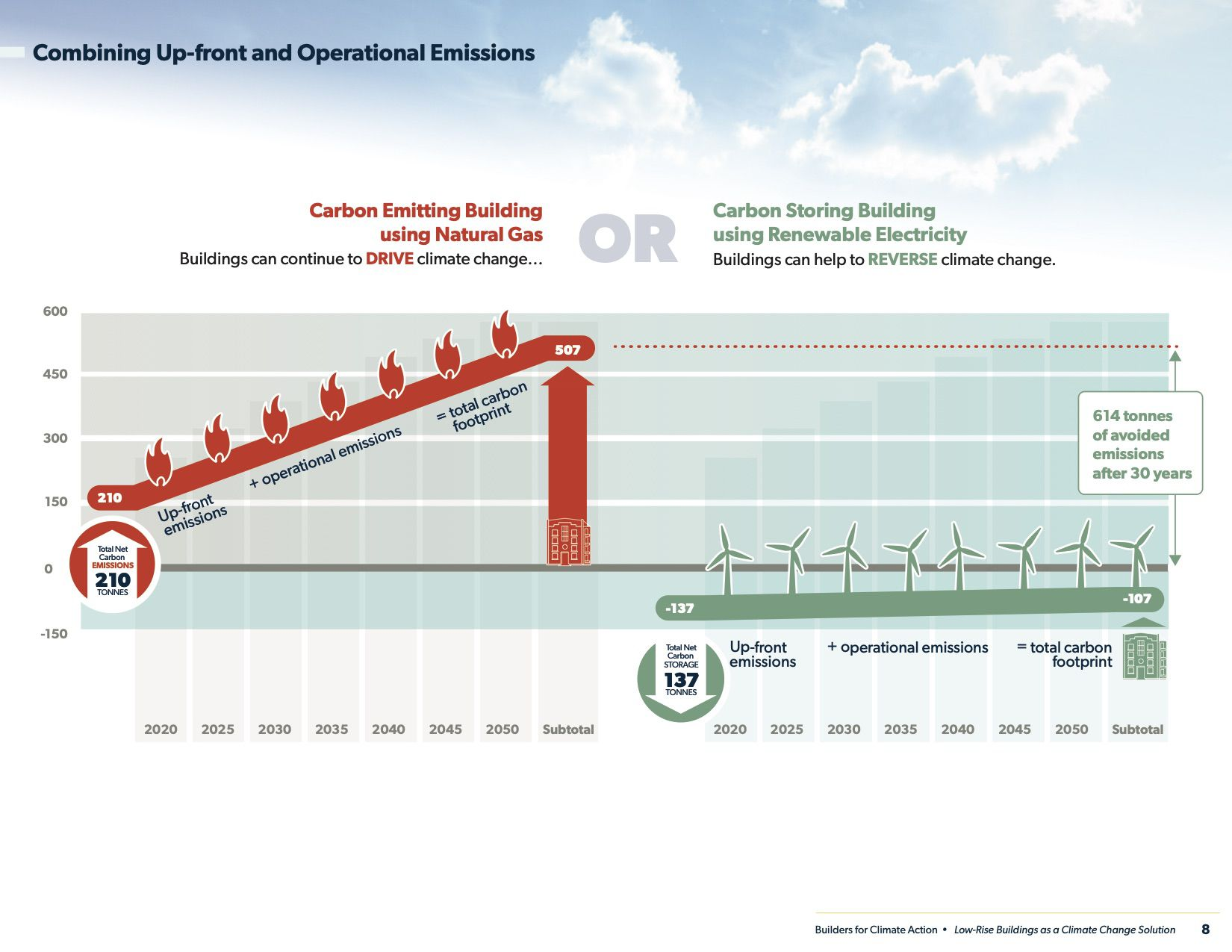 Combining upfront and operating emissions