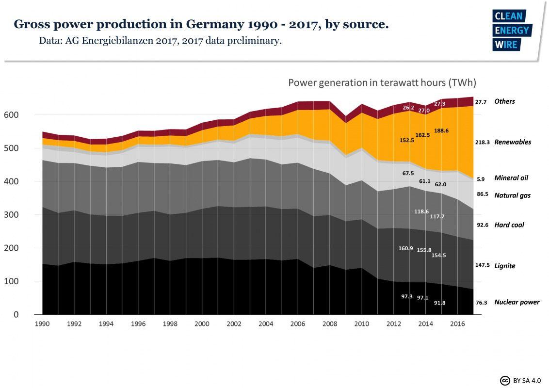 electricity profile germany