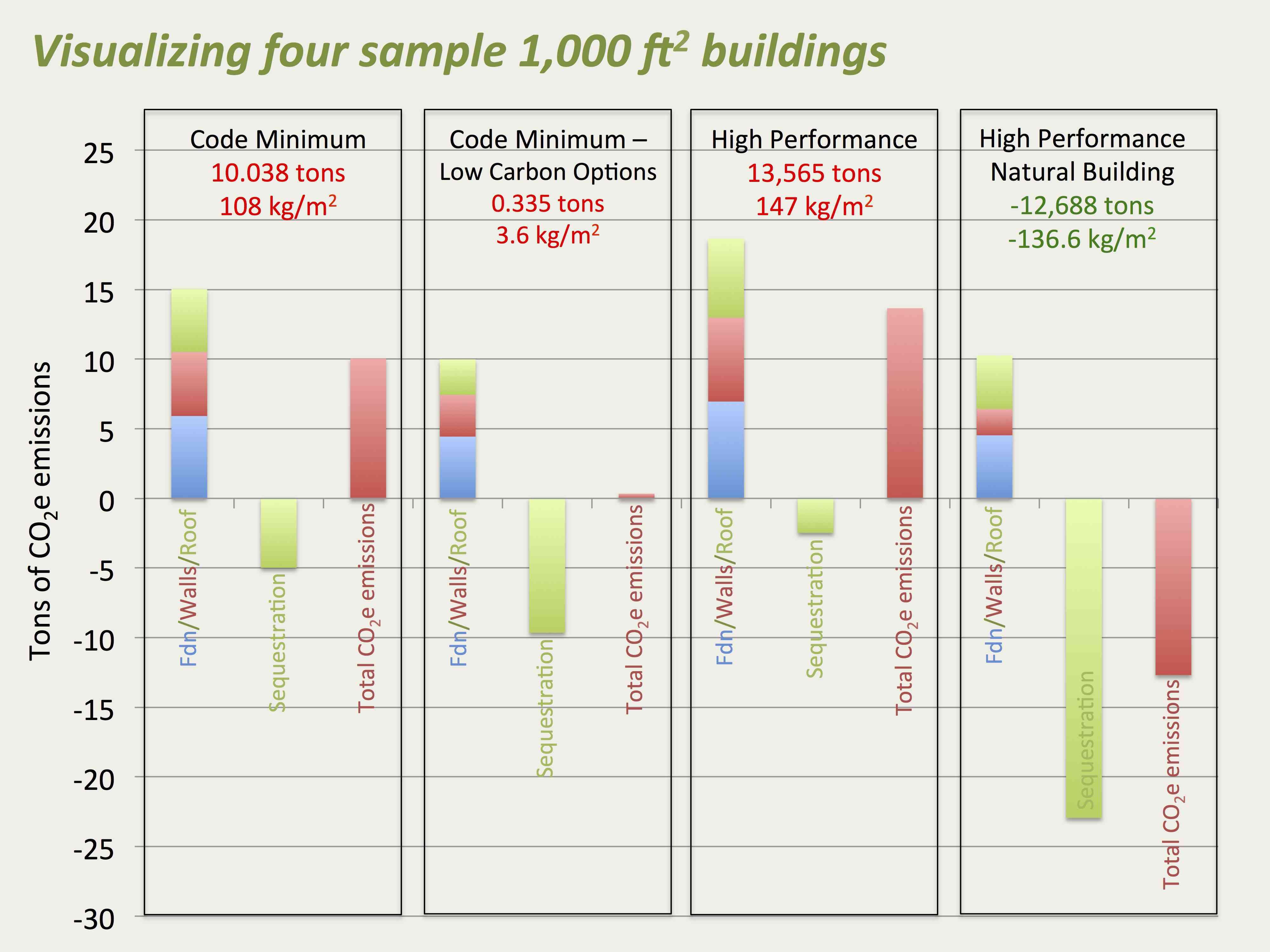 carbon in buildings