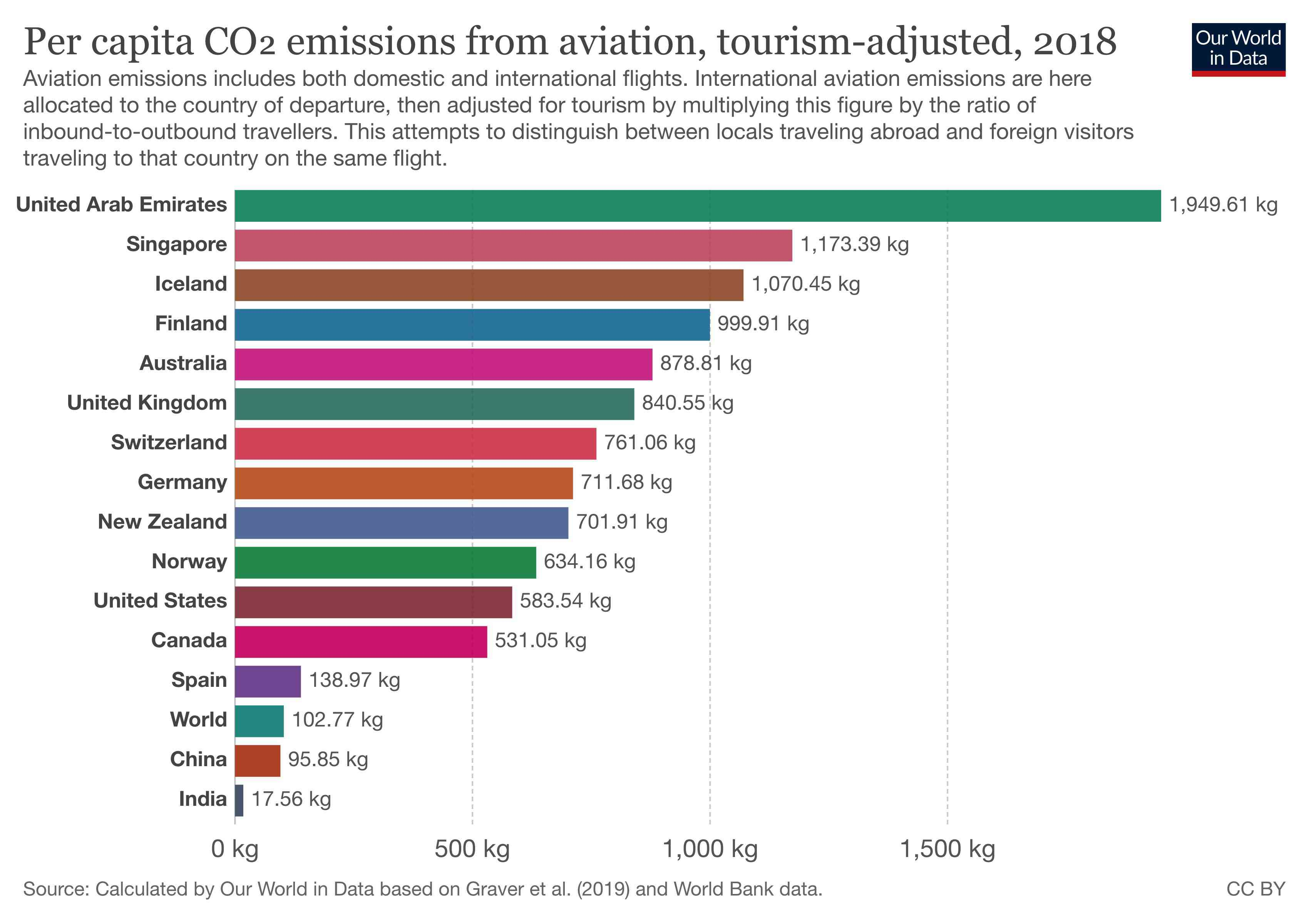 total emissions from aviation
