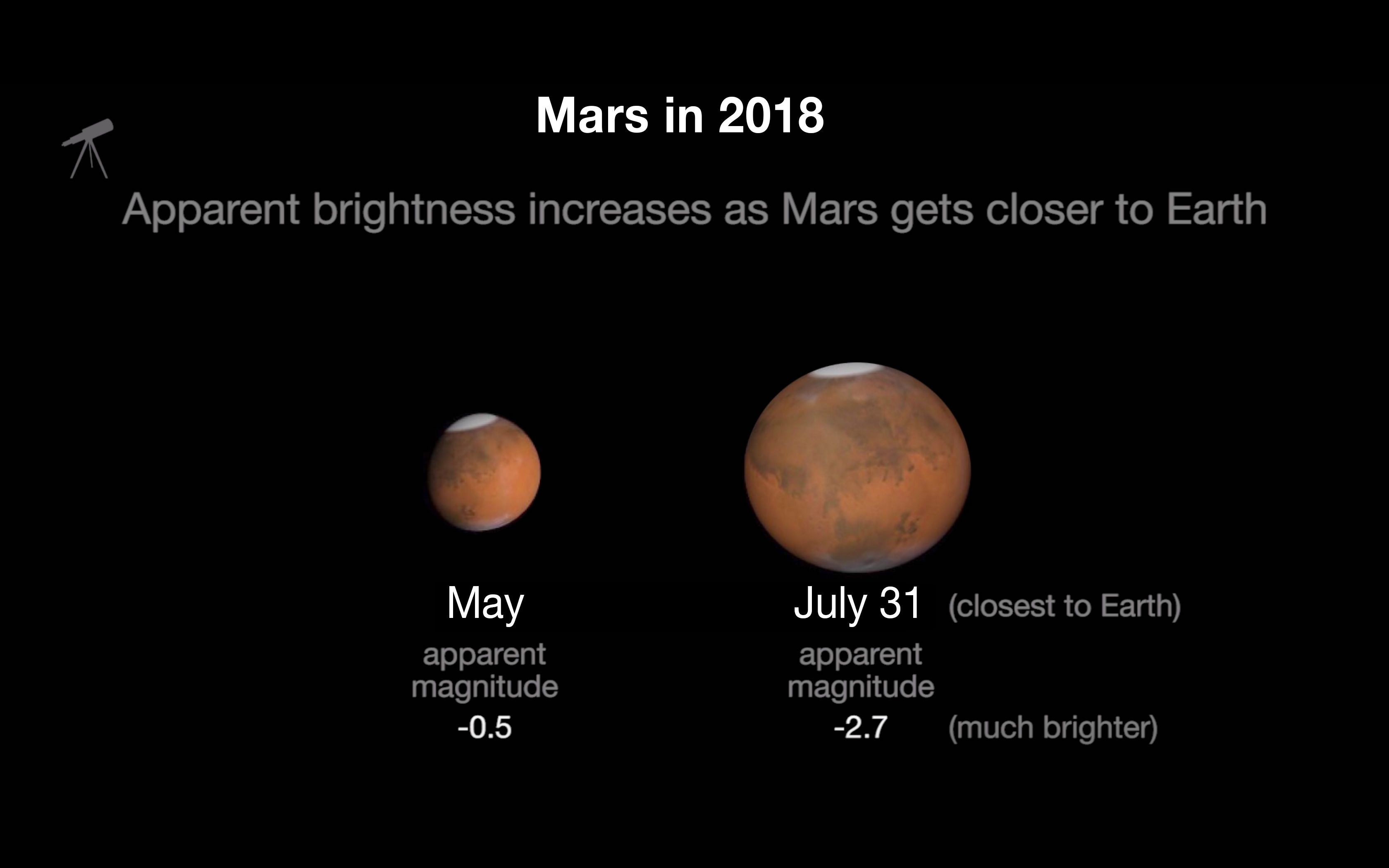 Mars will more than double in size in the night sky between May 2018 and late July 2018.