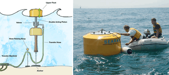 Searaser Wave Power photo
