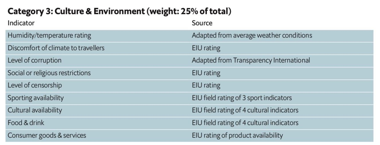Chart that reads: Category 3: Culture & Environmental Weight