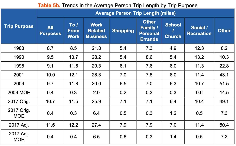 Average Trip Length