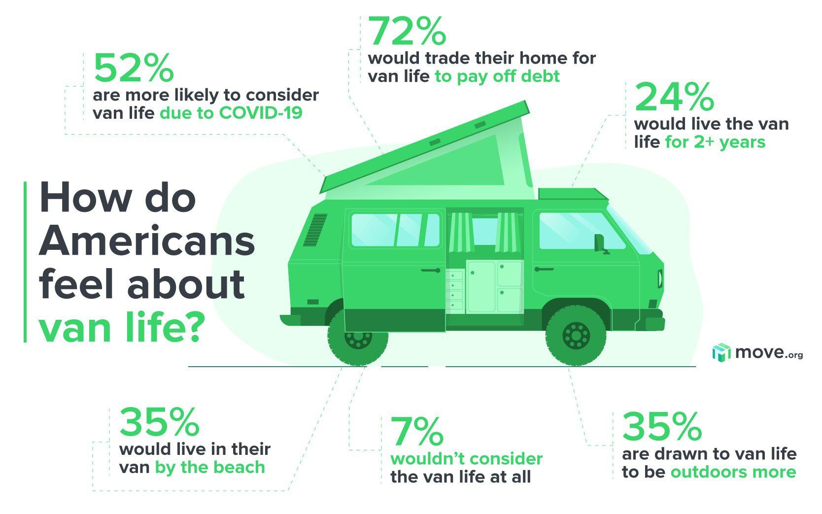 Van Life Survey