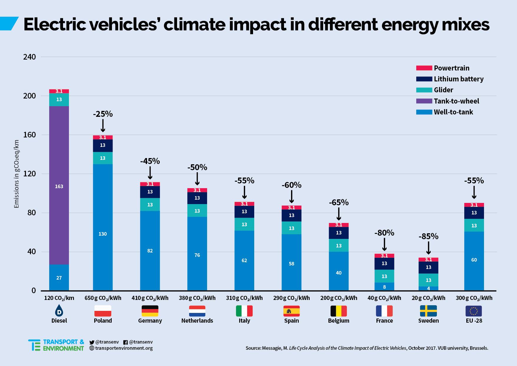 electric car emissions chart