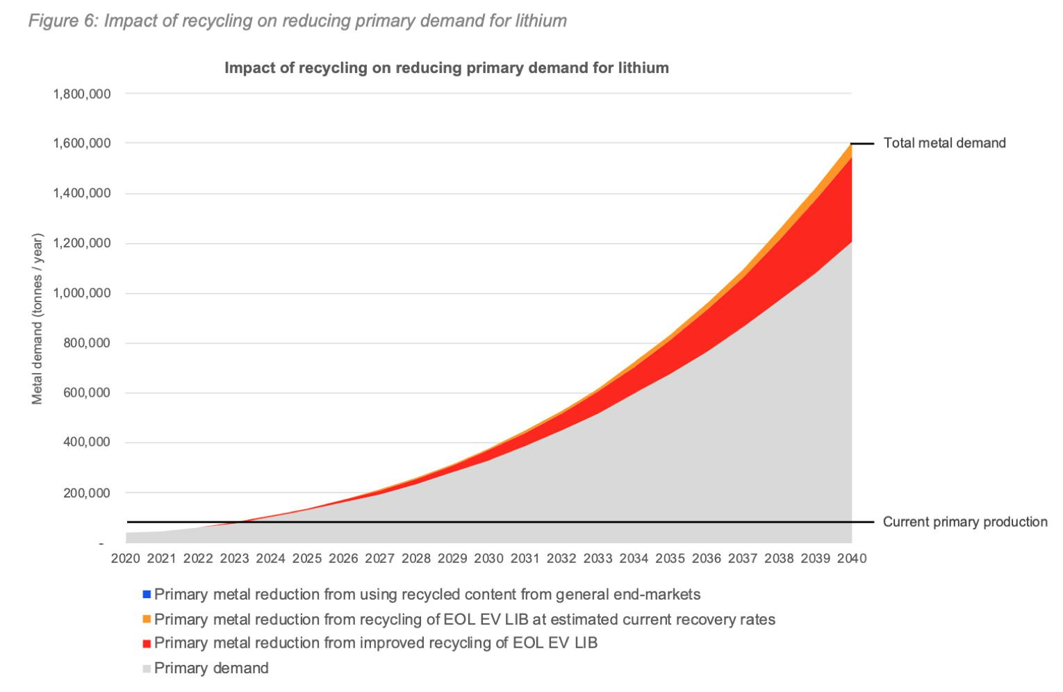 Chart showing battery recycling rates