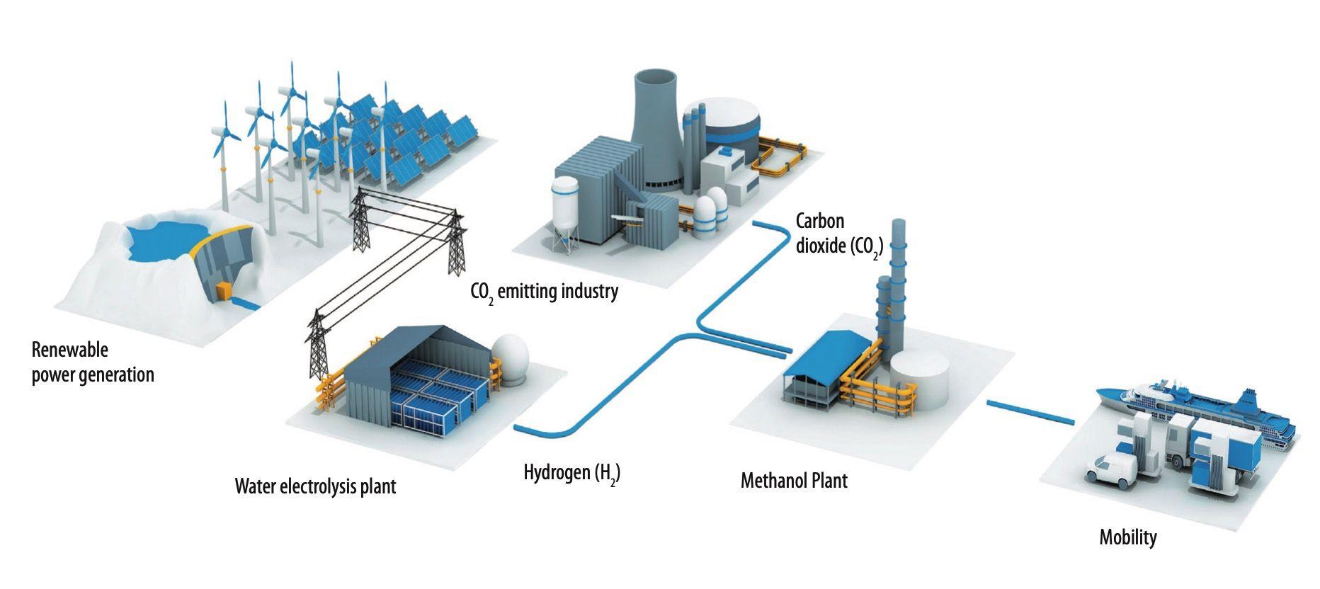 ThyssenKrupp methanol Production