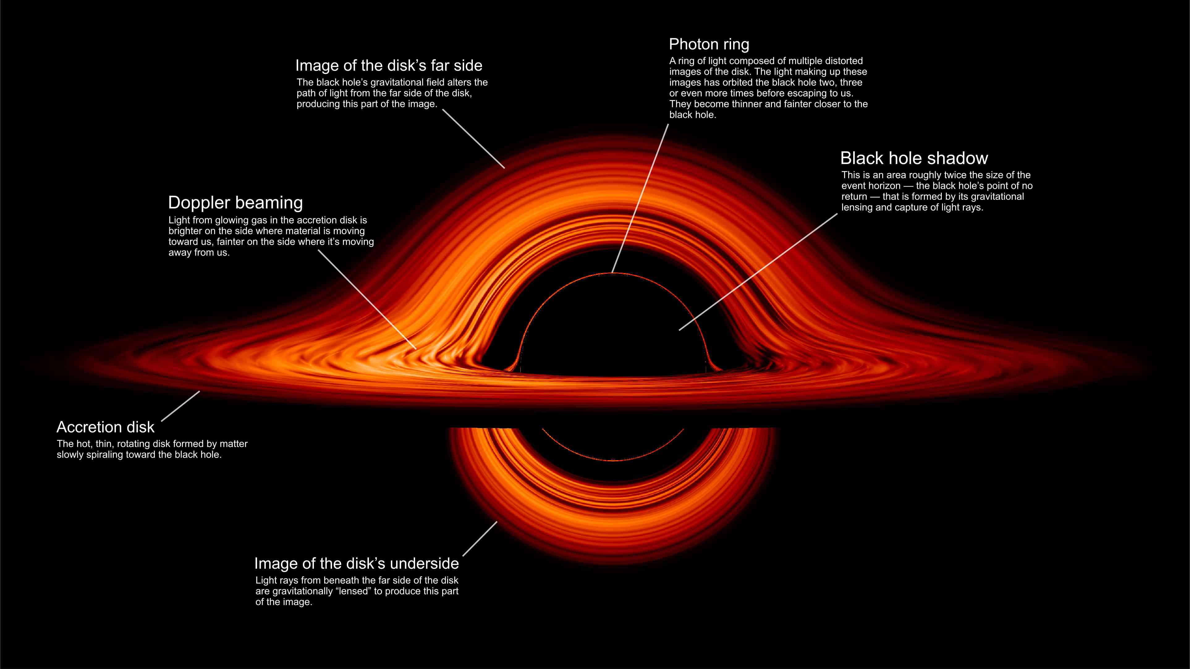 The various elements of a black hole explained.