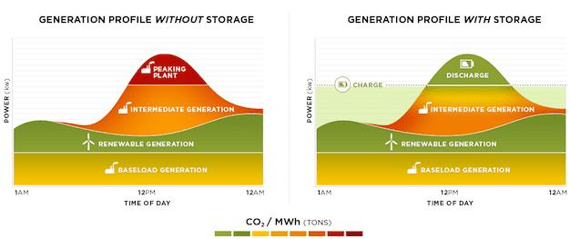CO2 generation