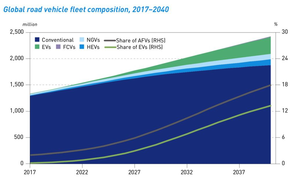 car fleet growth