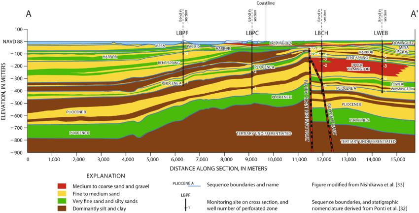 soil cross-section
