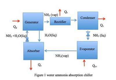 water ammonia cycle