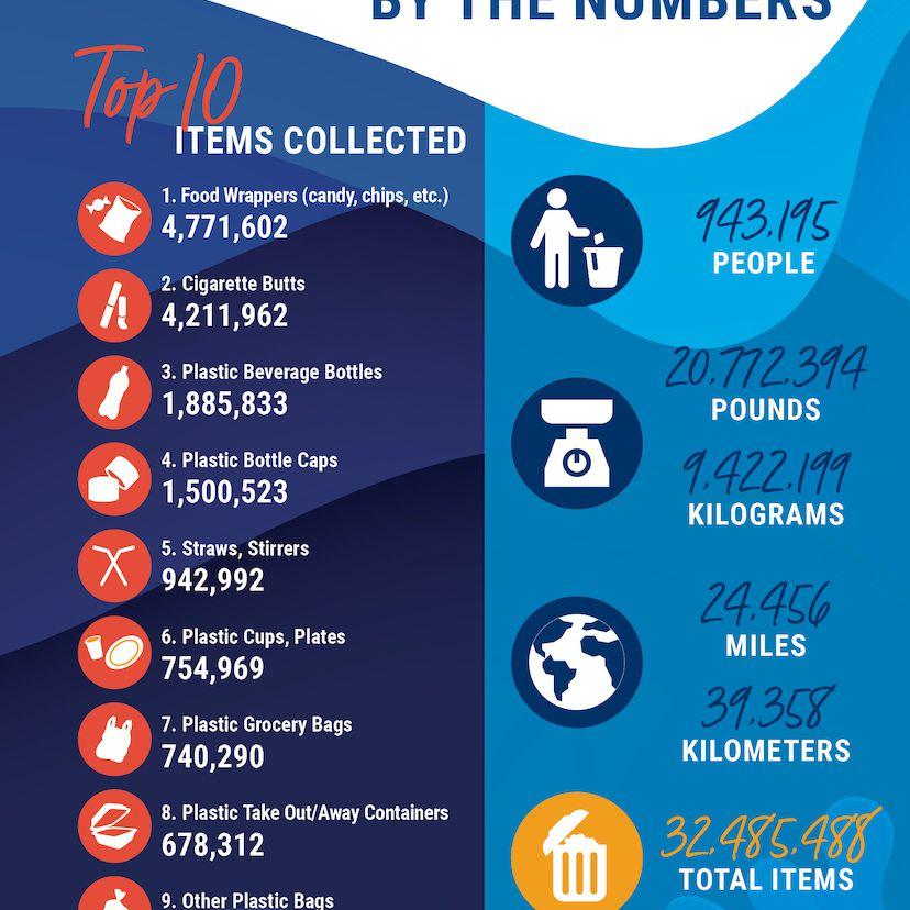 Coastal Cleanup numbers