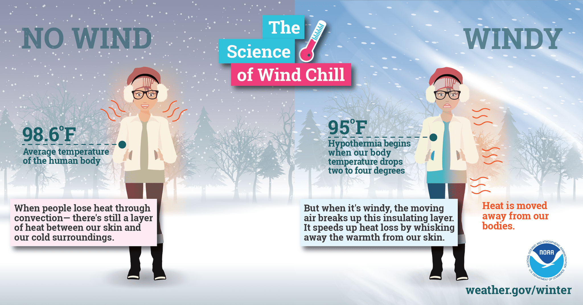 Wind chill values below minus 25 degrees can lead to frost bite in less than 30 minutes.