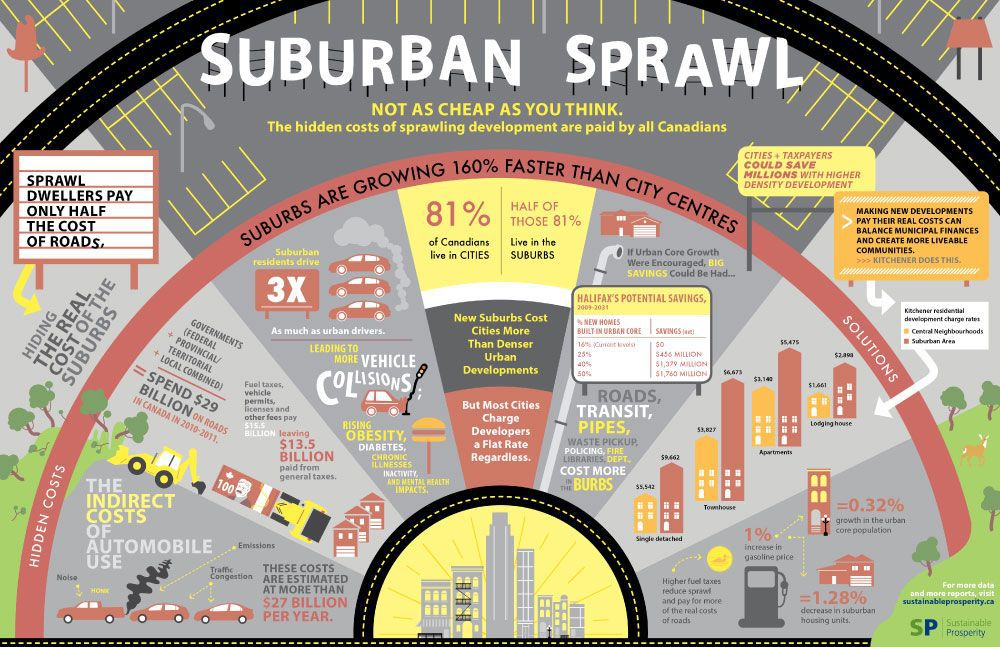 New Studies Measure the True Cost of Sprawl, and It's More Than You Think