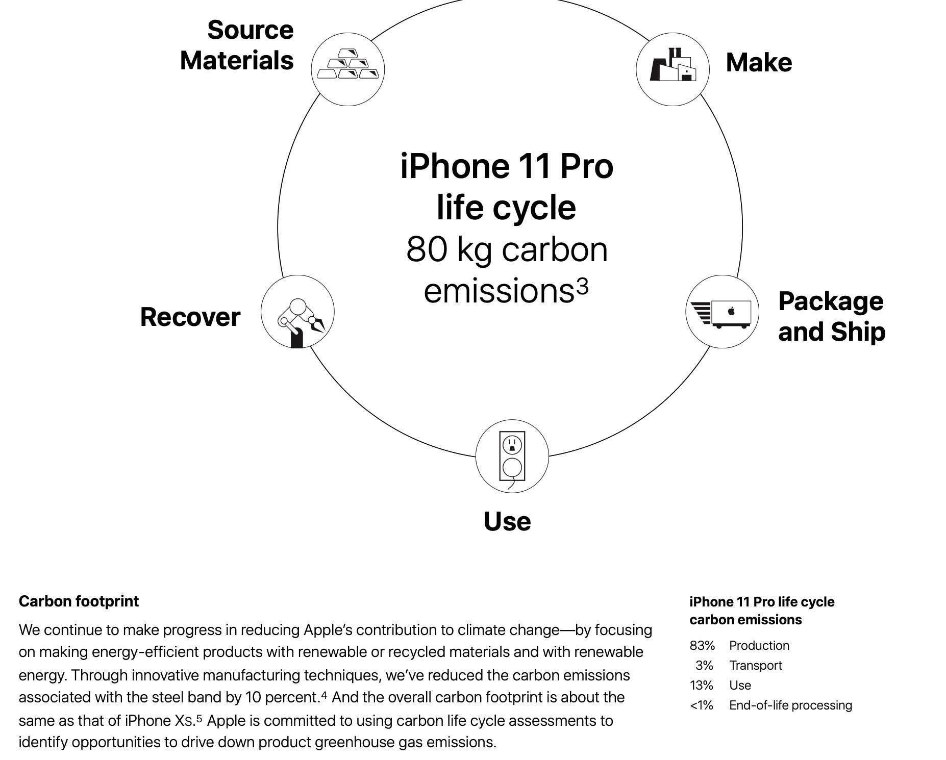 Iphone Lifecycle emissions