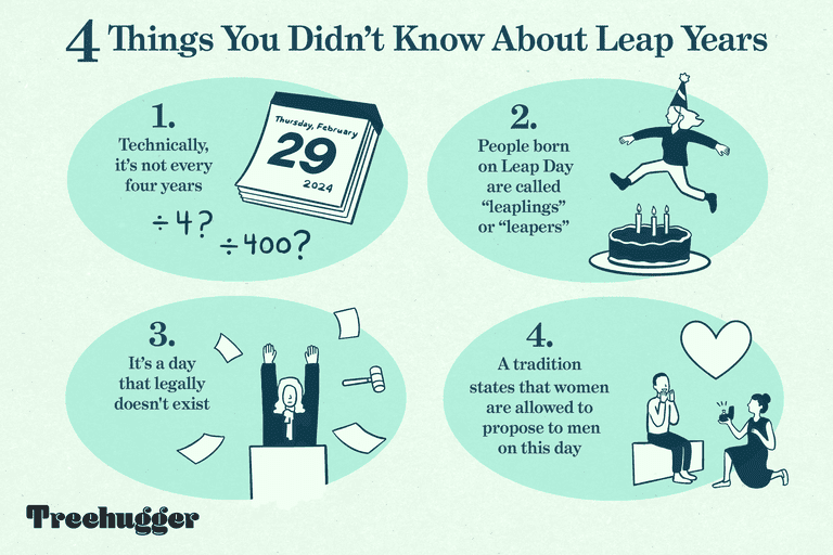 color illustration of 4 things you didn't know about leap years