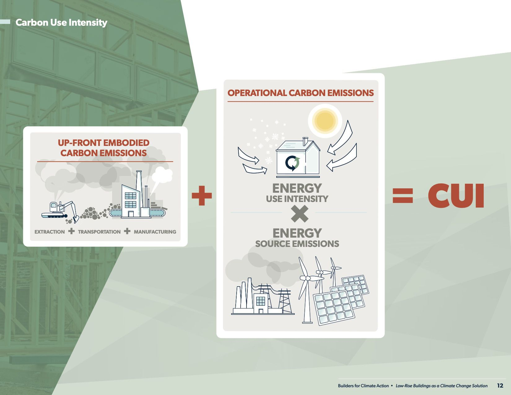 Carbon use intensity