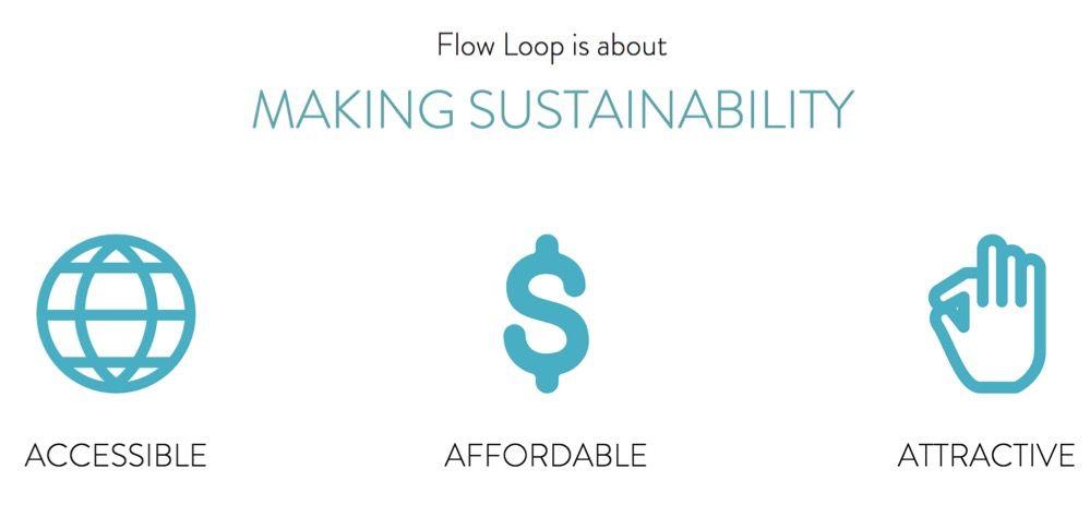 flow loop affordability