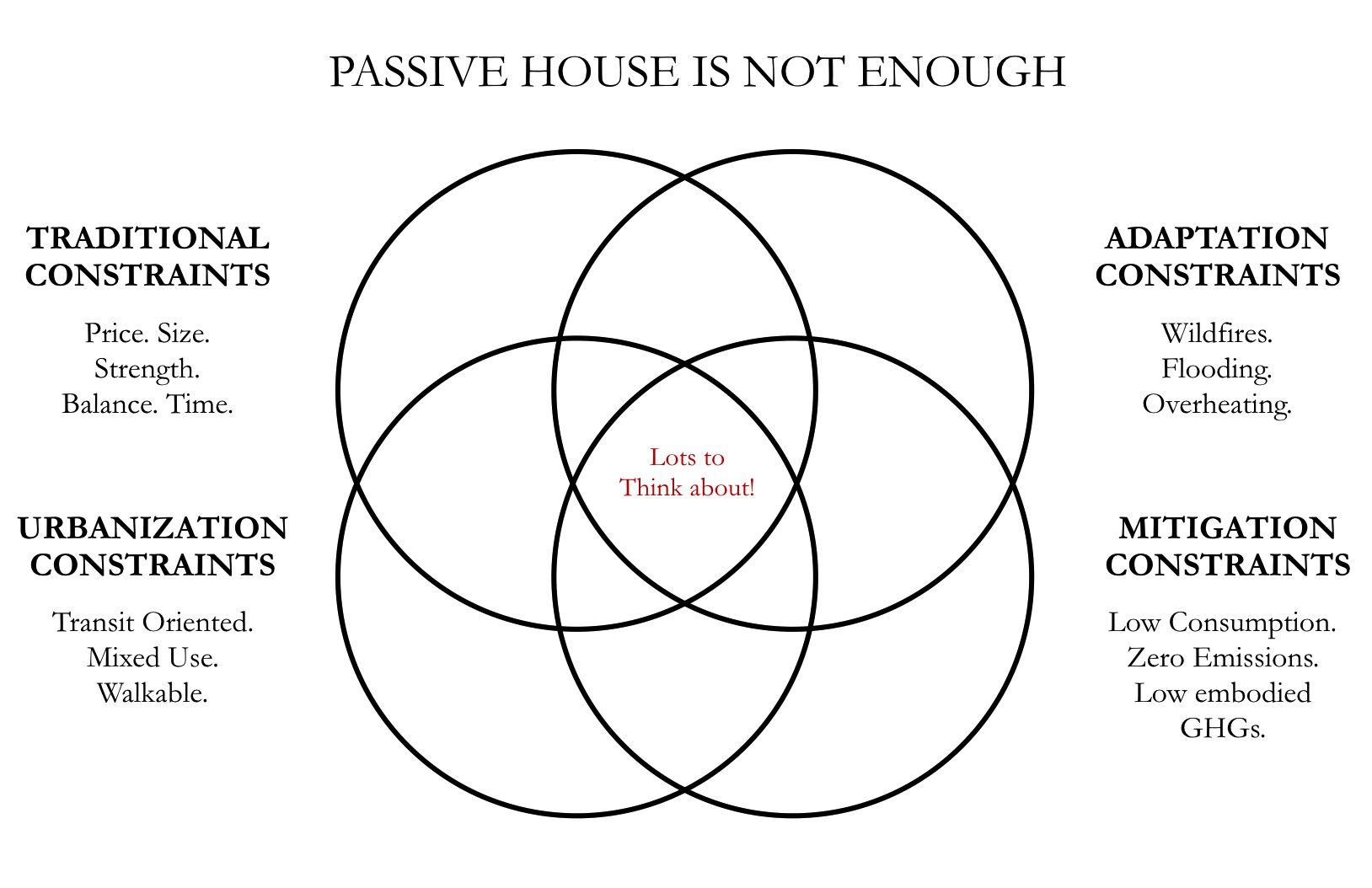 Passive House is not enough