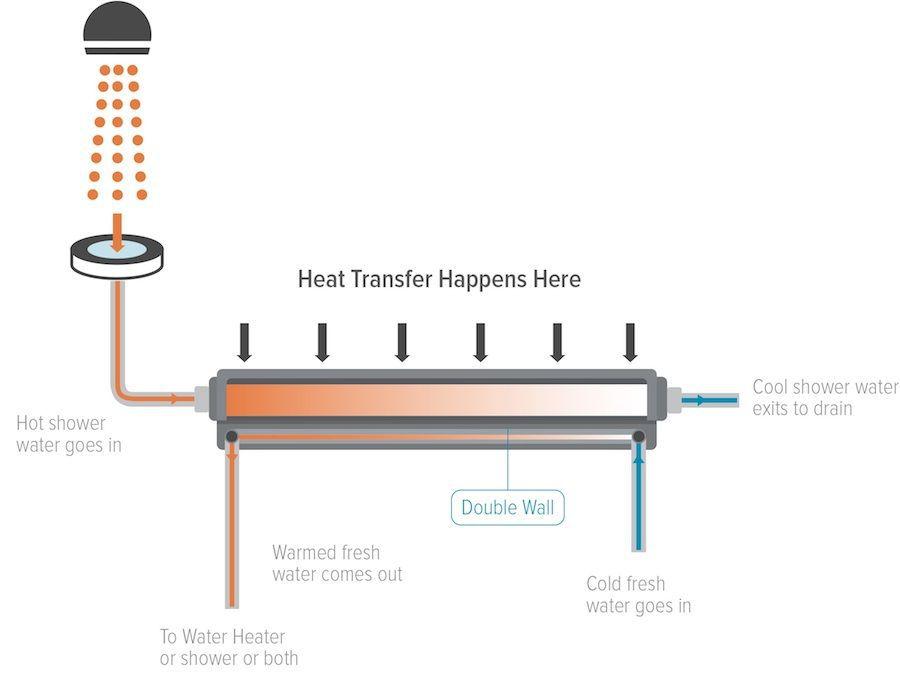 Ecodrain drain heat recovery