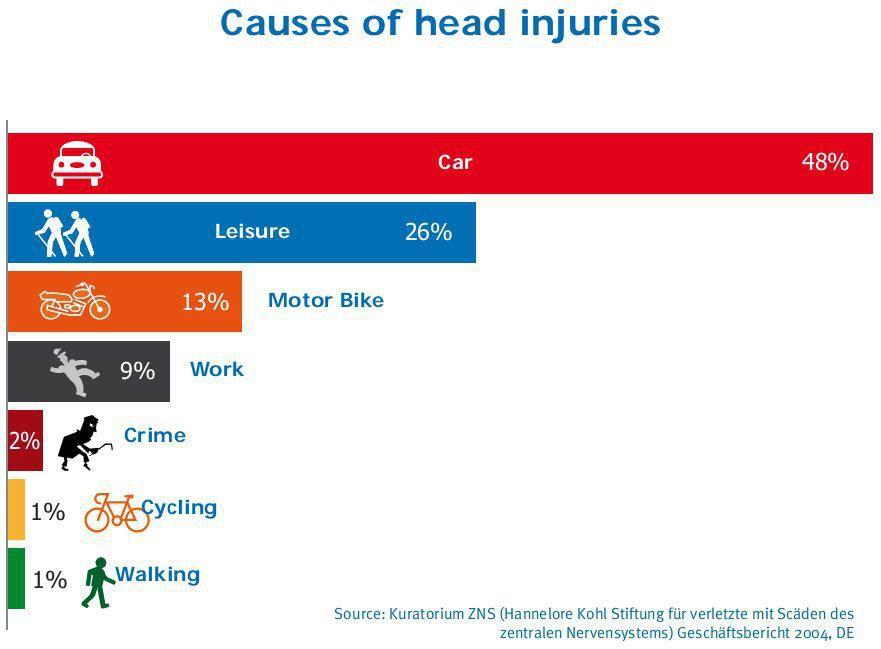 cause of head injuries