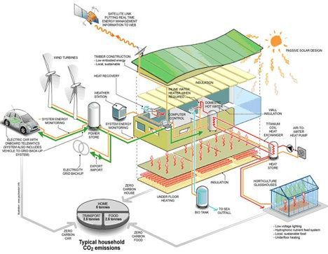 zero carbon home systems image