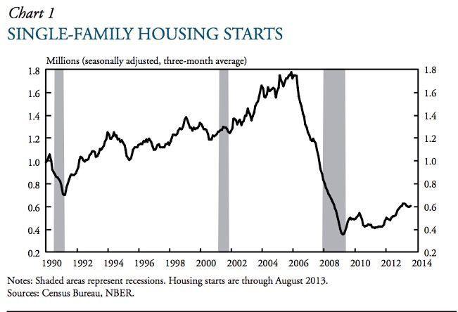single family housing starts