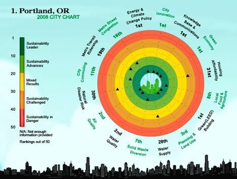 portland graph image