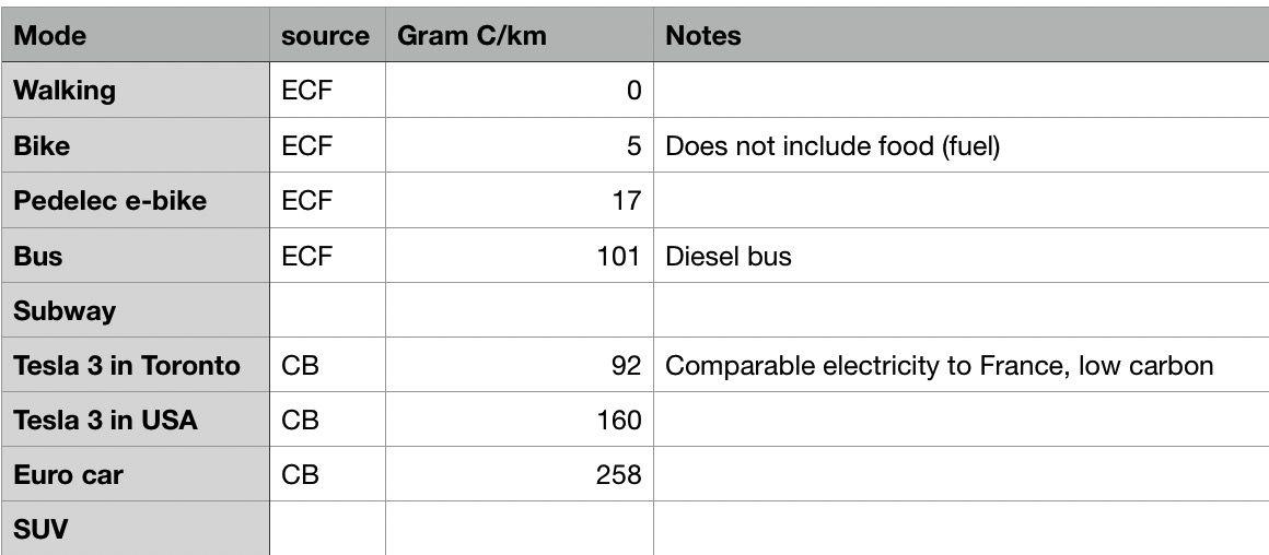 carbon emissions spreadsheet