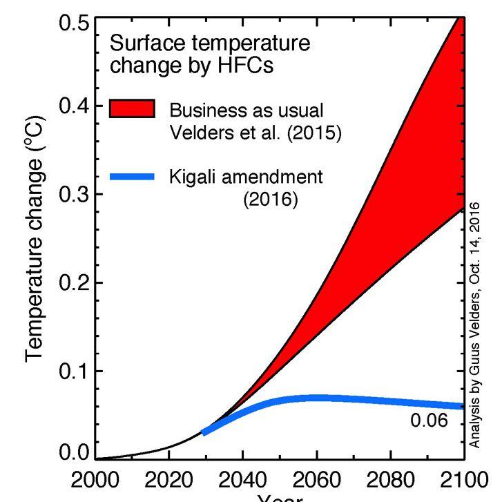 kigali amendment graph