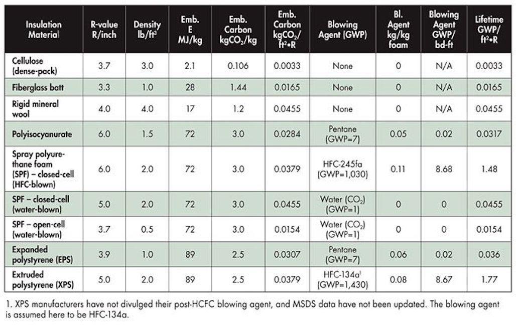 Chart of insulation materials