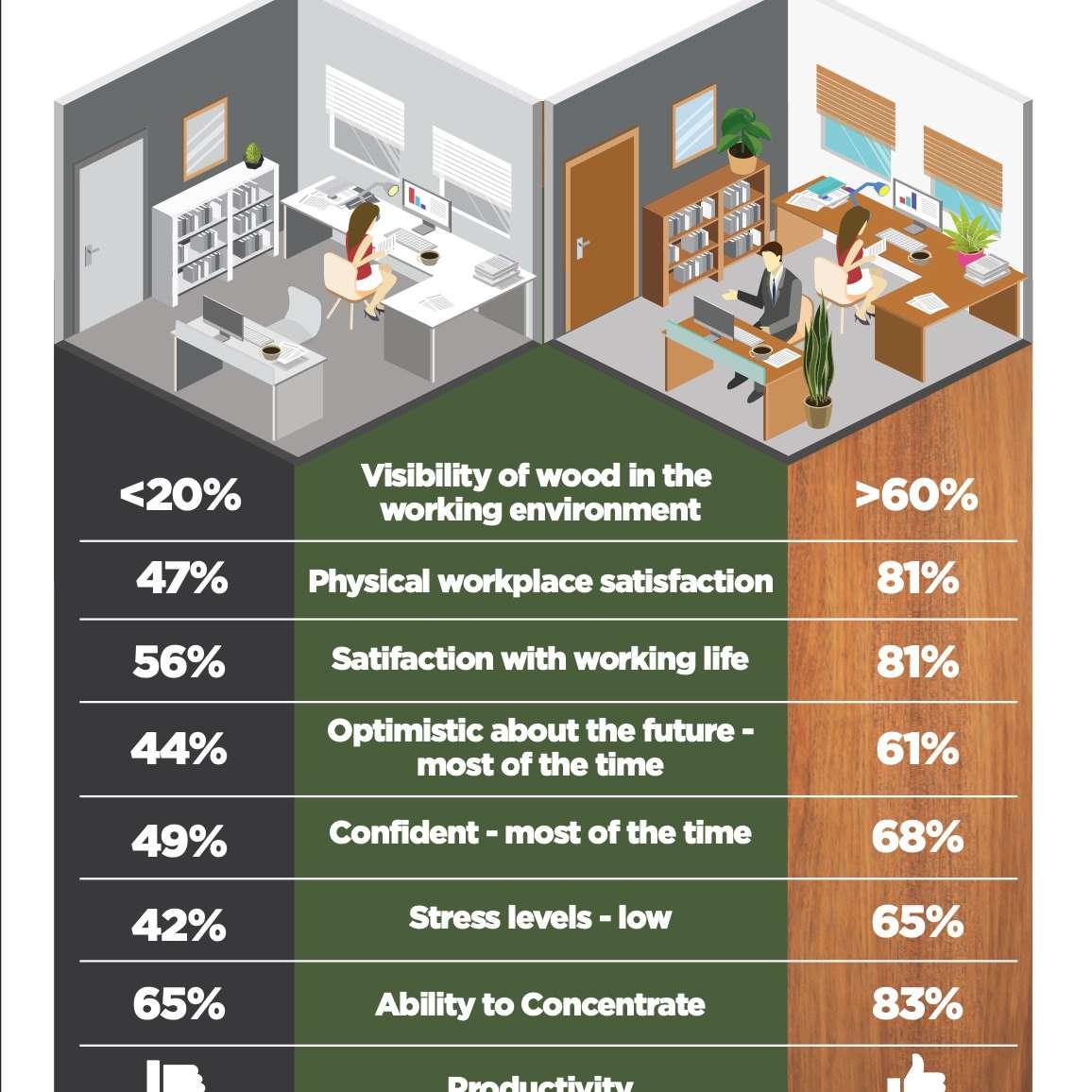 benefits of bringing nature to work