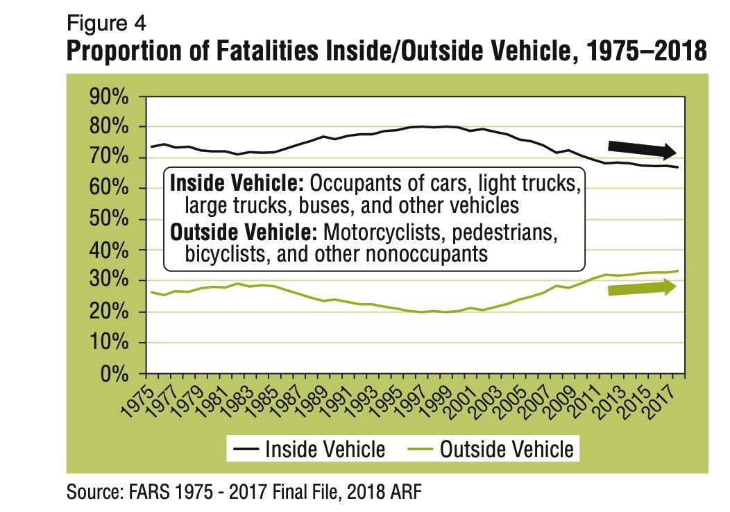 Fatalities inside and out