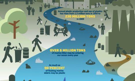 infographic marine debris image