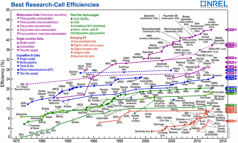 A chart of the different efficiencies of research-cells
