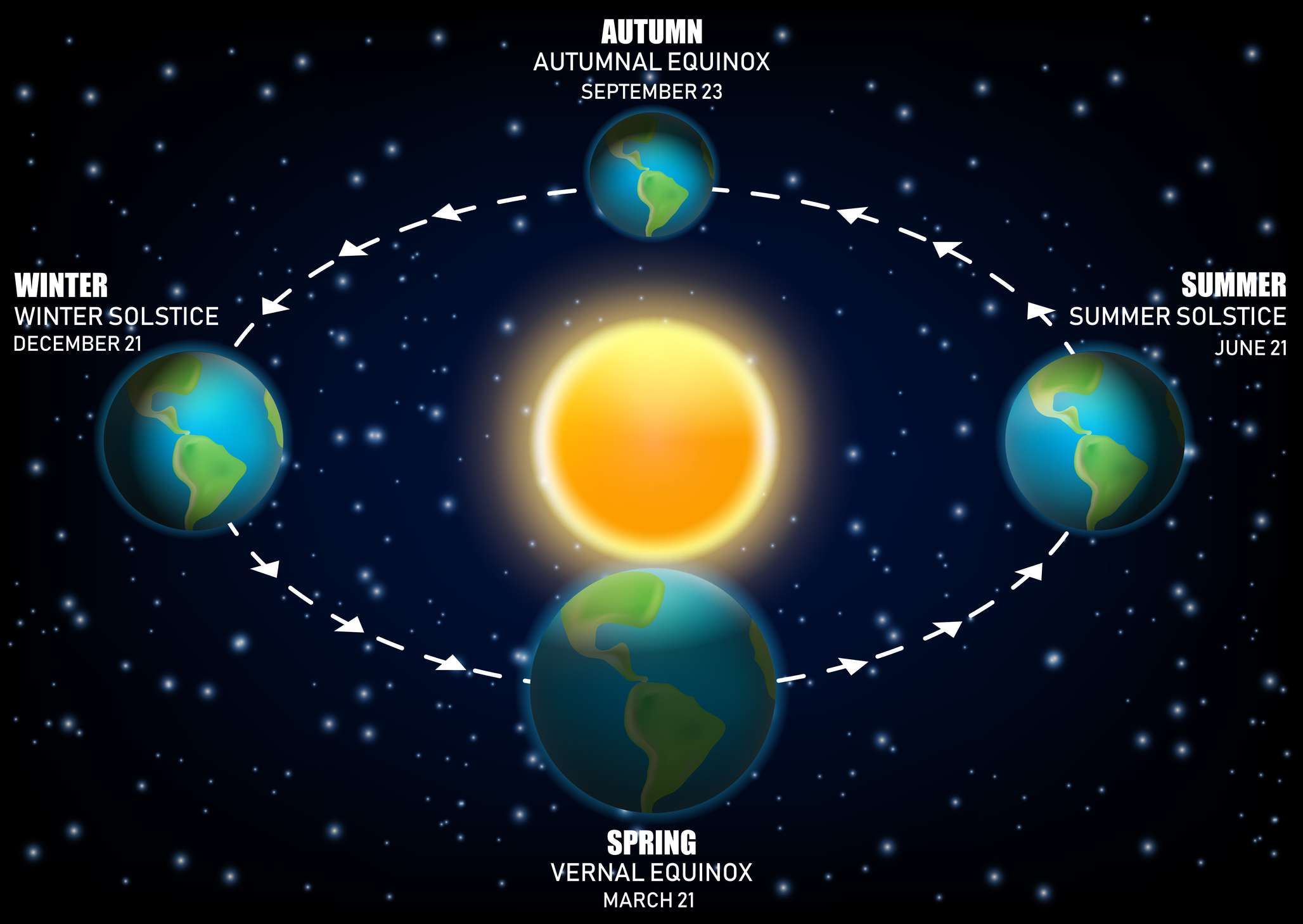 Infographic of Sun, Earth, and the four astronomical seasons