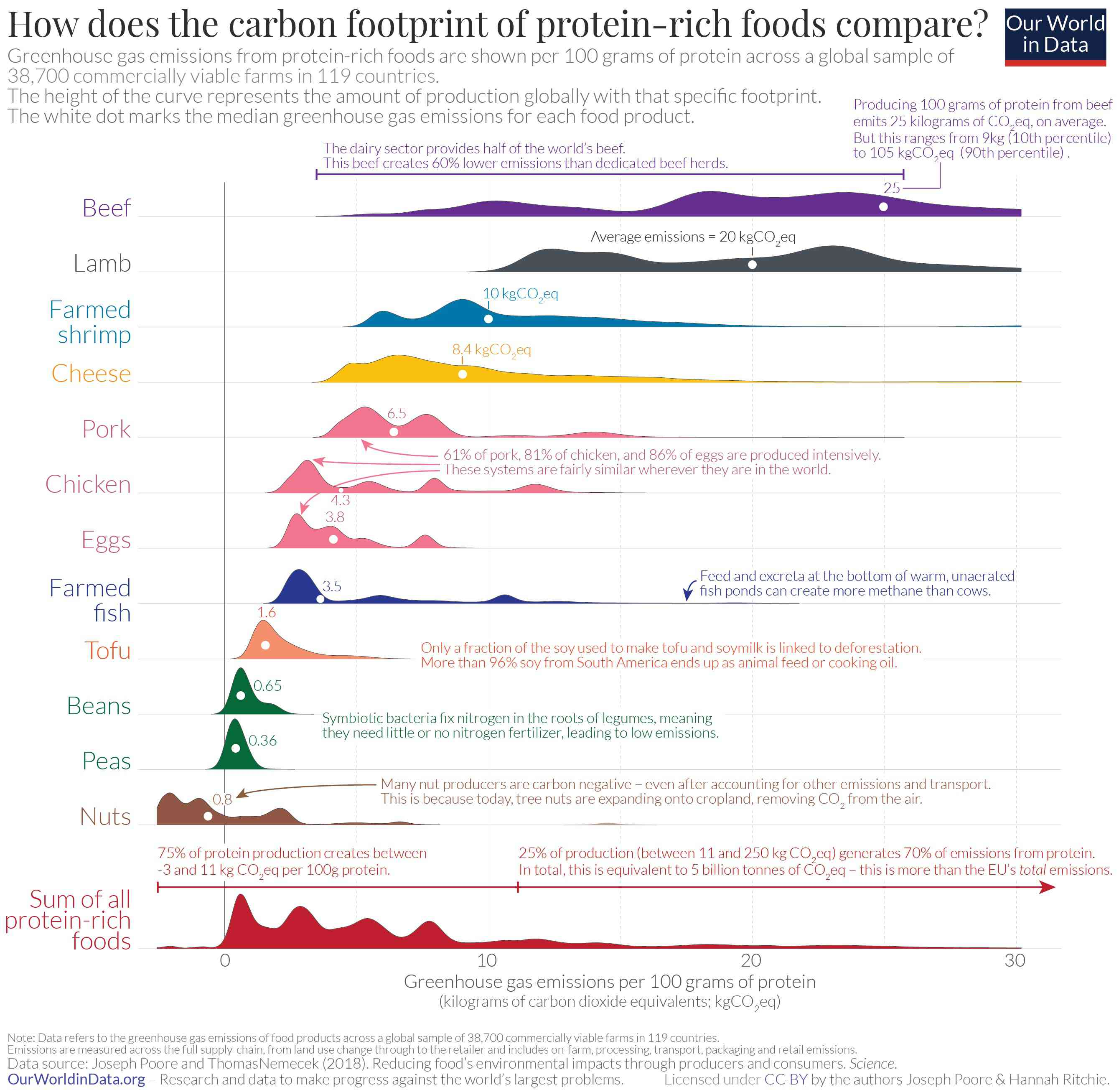 carbon footprint of protein foods