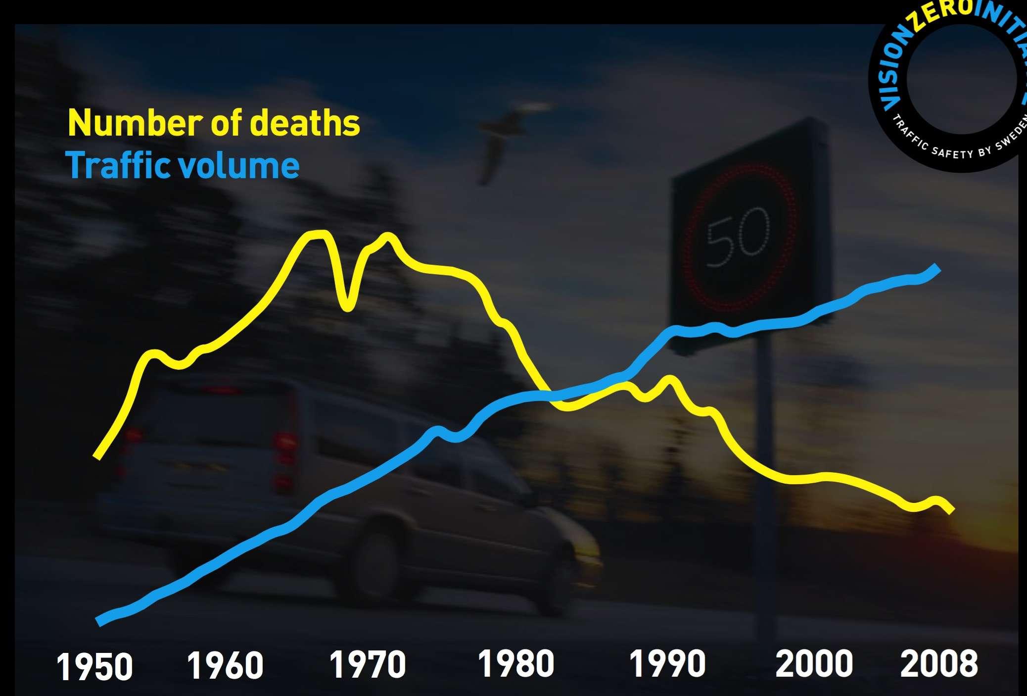 Vision zero deaths