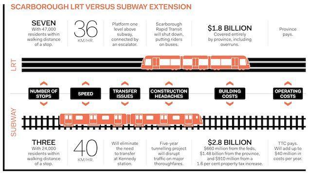comparing subways