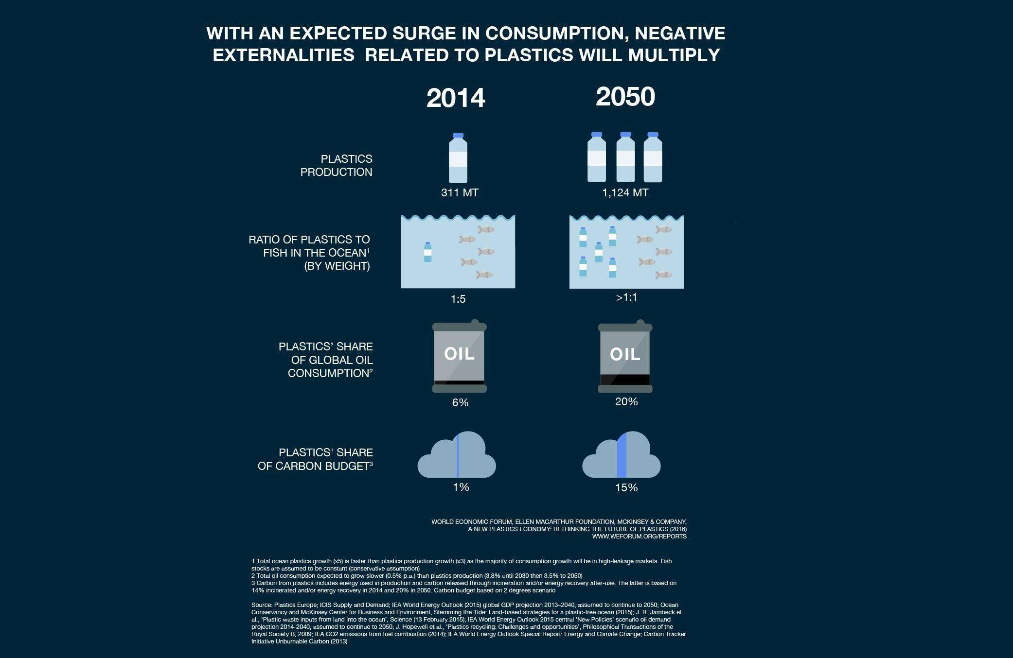 New Plastics Economy infographic, WEF and Ellen MacArthur Foundation