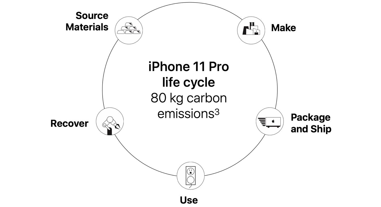 Iphone 11 Pro life cycle emissions
