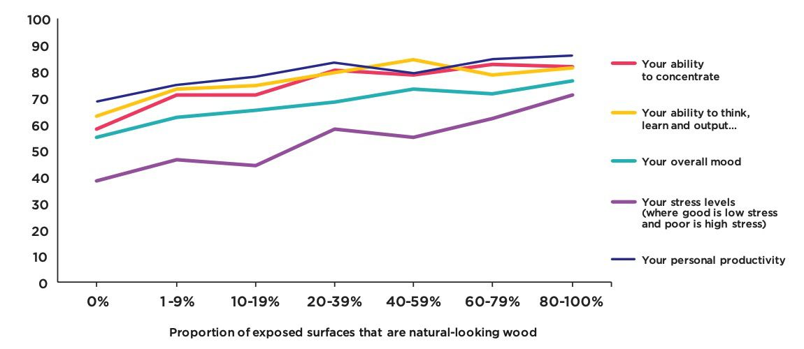 Productivity, concentration and mood by proportion of natural looking wooden surfaces