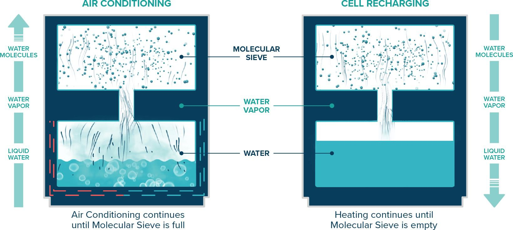 Oxicool diagram of air conditioning process