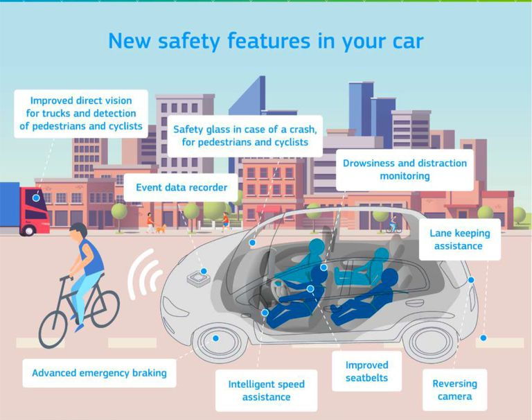 El Parlamento Europeo aprueba limitadores de velocidad, alcoholímetros integrados y registradores de datos para automóviles, diseños más seguros para camiones