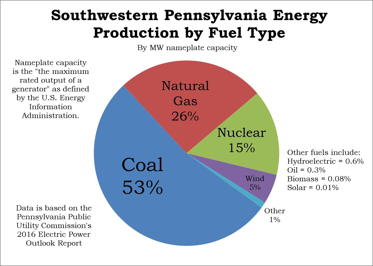 energy production in Pennsylvania